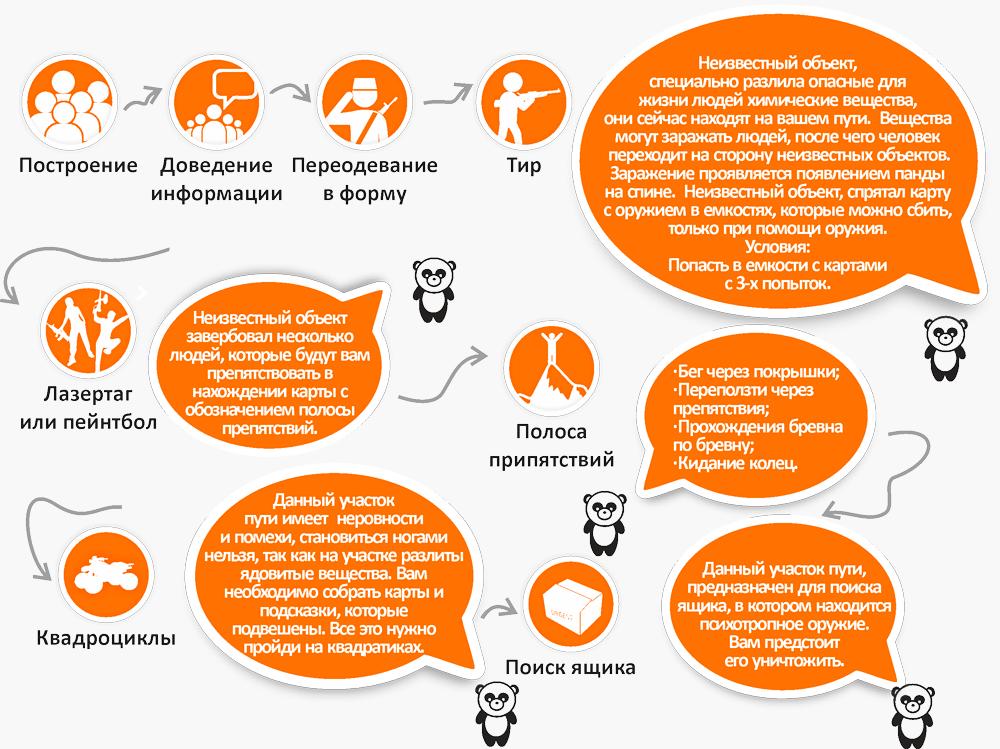 Схема организации детского праздника